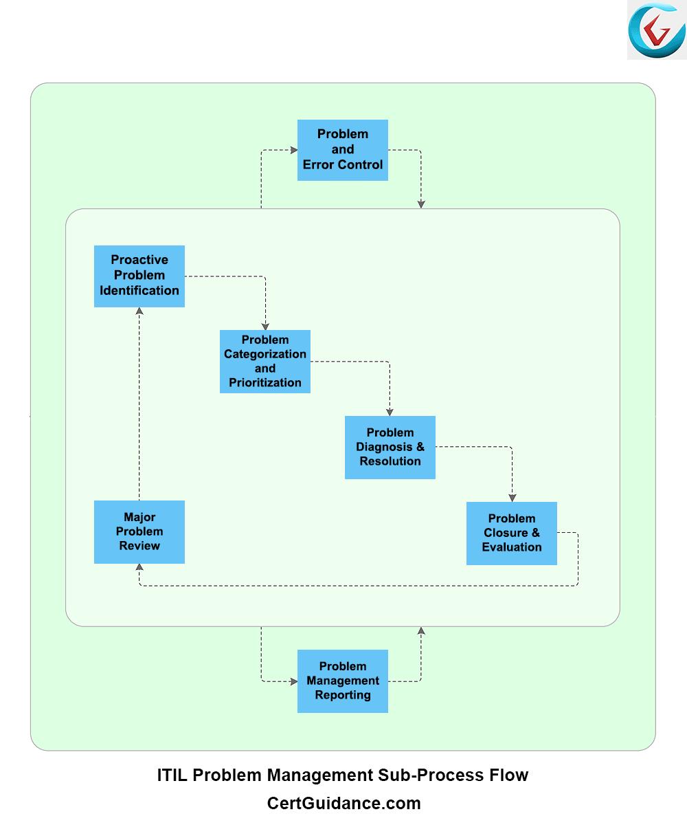 Itil problem management itil tutorial itsm certguidance itil problem management process flow 1betcityfo Images