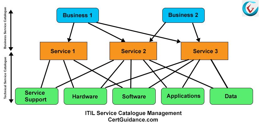 ITIL Service Catalogue Management Process Flow