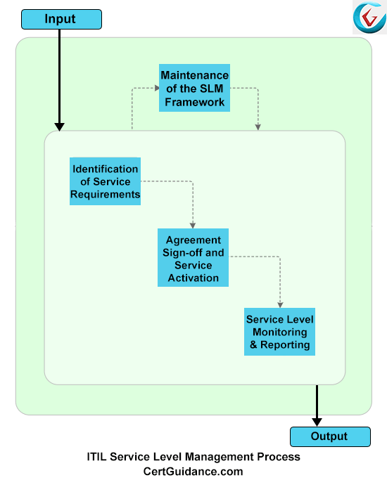 ITIL Service Level Management Process Flow