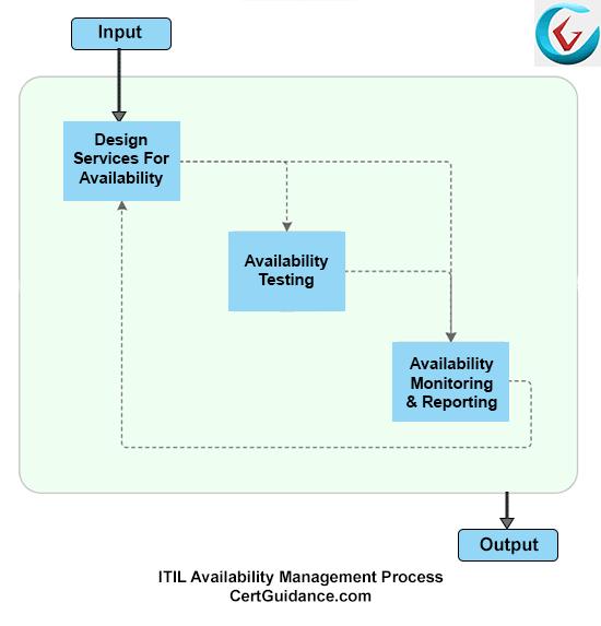ITIL Availability Management Process Flow
