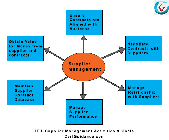 ITIL Supplier Management Activities and Goals