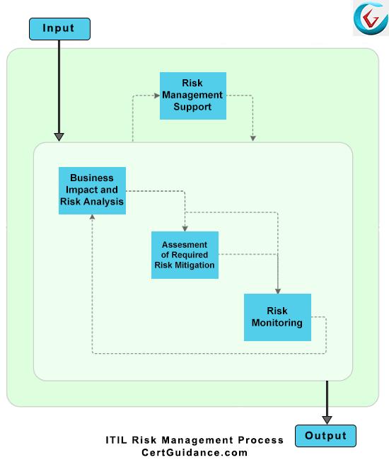 ITIL Risk Management Process Flow
