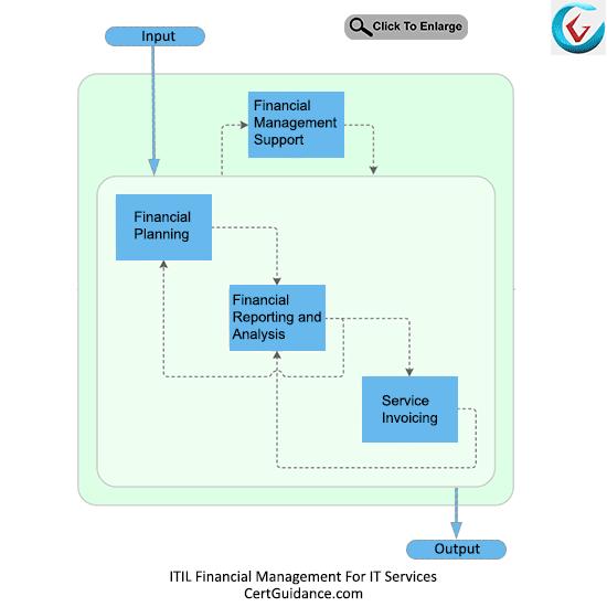 ITIL Financial Management for IT Services Process Flow