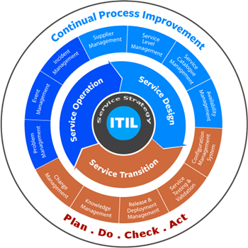 What Is Itil Service Management Lifecycle Itsm Lifecycle