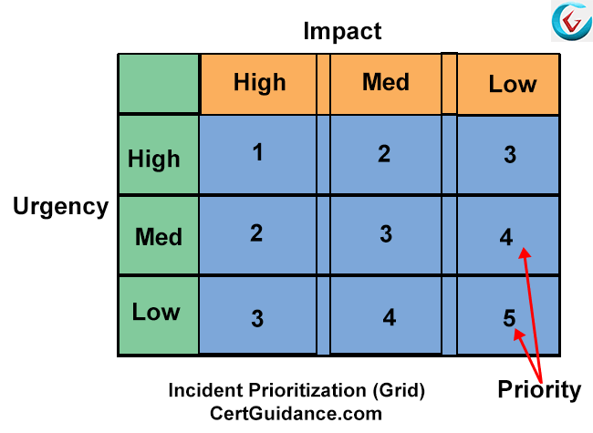 Incident Prioritization Chart