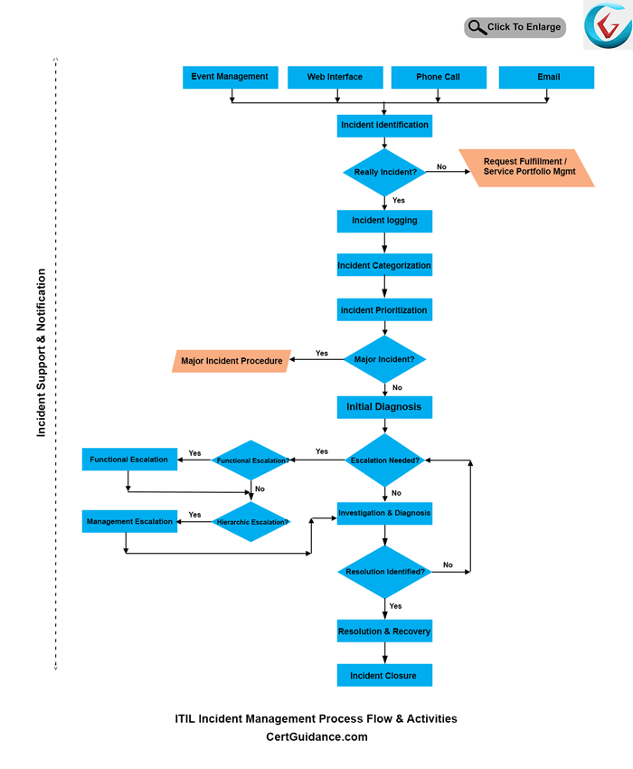 ITIL Incident Management Lifecycle Activities Diagram