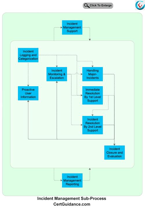 ITIL Incident Management Process flow