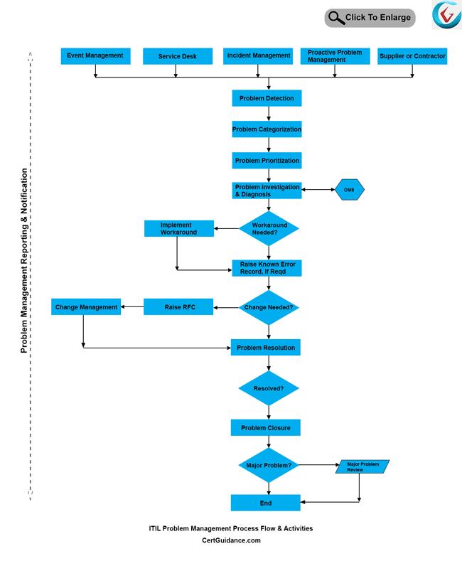 ITIL Problem Management Process Lifecycle Activities