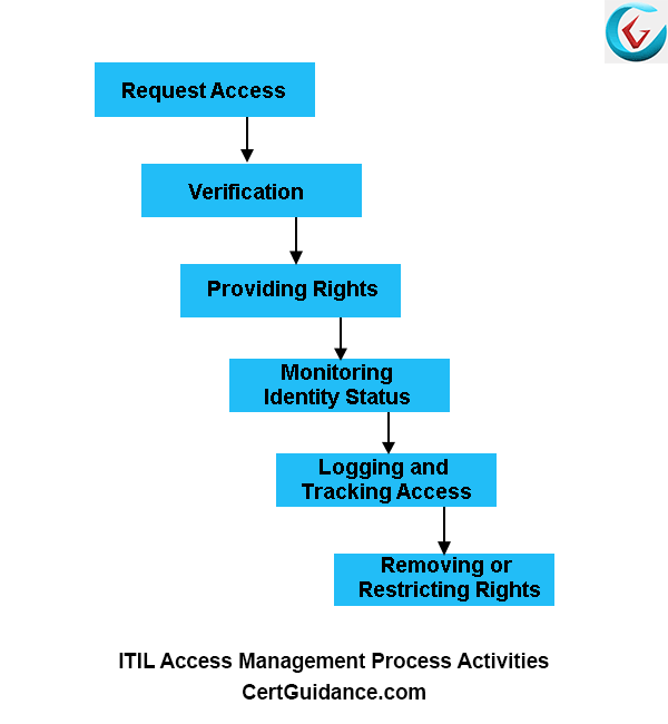 ITIL Access Management Process Lifecycle Activities