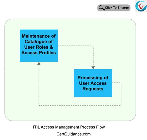 ITIL Access Management Process Flow