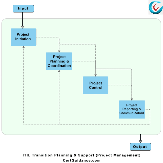 ITIL Transition Planning and Support Process Flow
