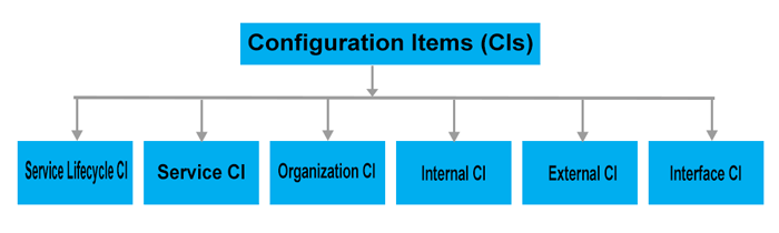 Types of CIs in ITIL