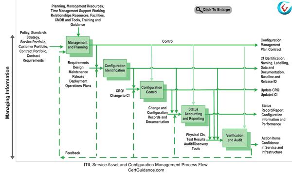 ITIL Service Asset and Configuration Management SACM Process Flow