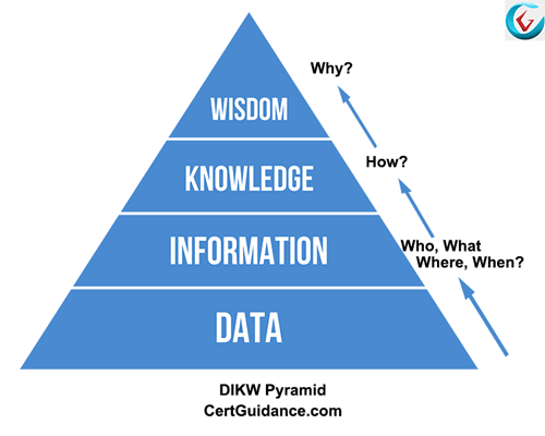 DIKW Pyramid - ITIL Knowledge Management