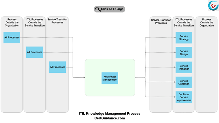 ITIL Knowledge Management Process Flow Diagram
