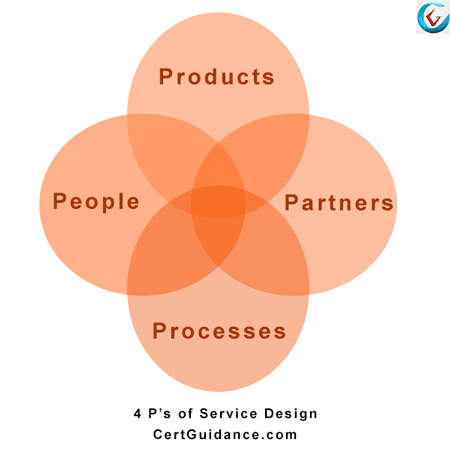 ITIL 4 Ps of service design