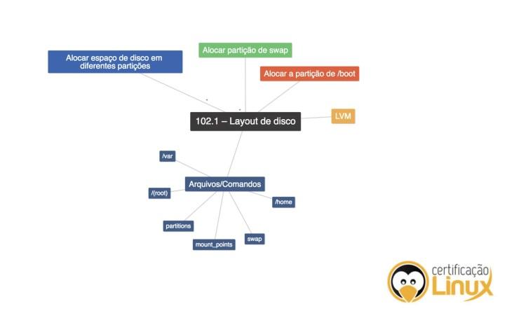mapas-mentais-certificacao-linux Mapas Mentais para LPI