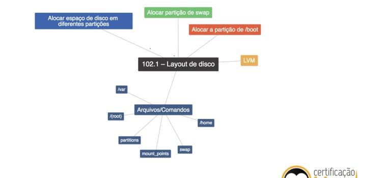 Mapas Mentais para LPI