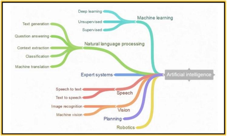 machine-learning Seis Tecnologias que Todo Profissional de TI deve saber em 2020