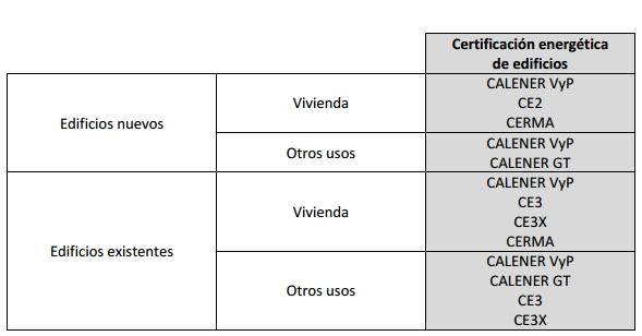 procedimiento periodo adecuación normativa certificacion