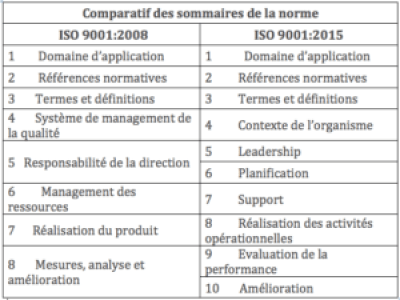 transition ISO 9001 : comparaison ISO 9001 2008 et 2015
