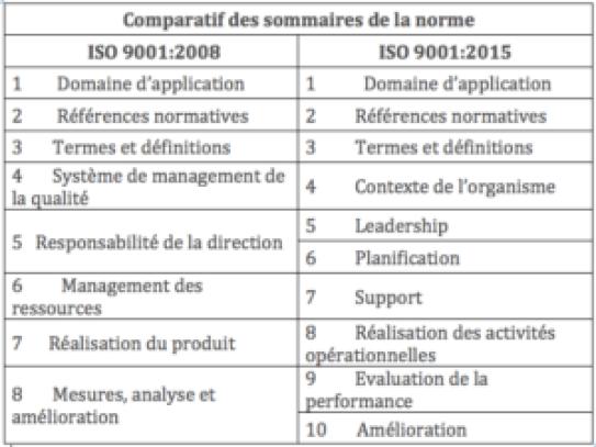 comparatif des exigences de l'ISO 9001