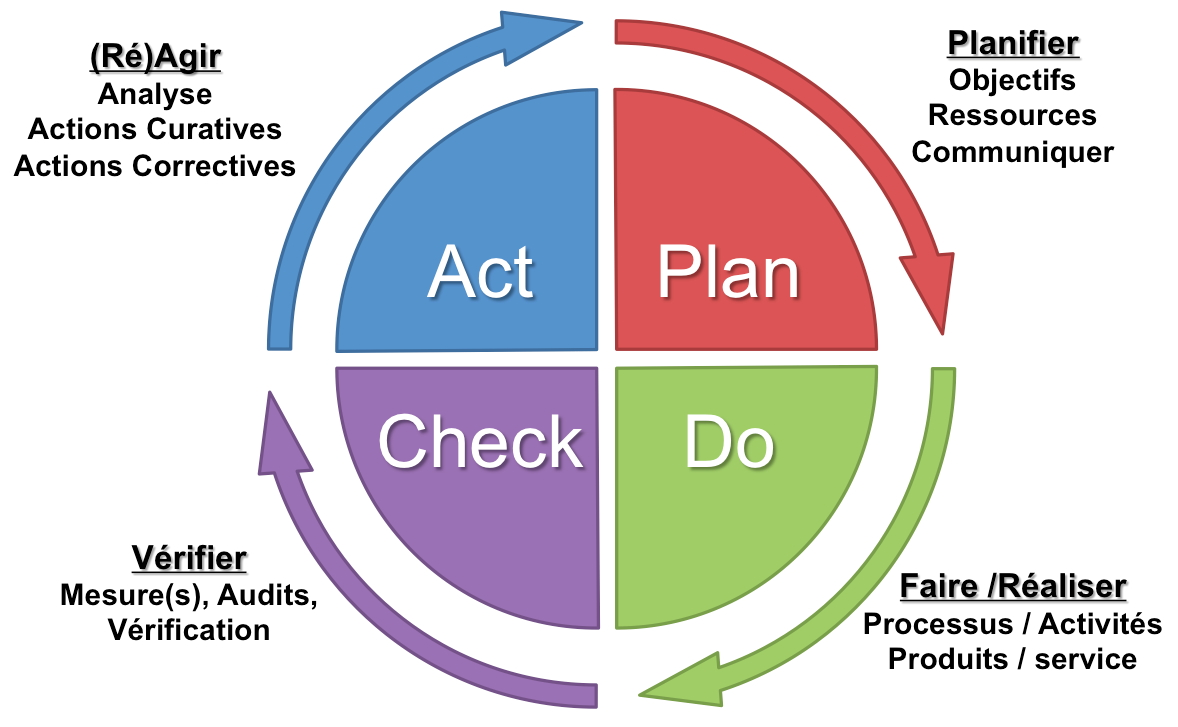 pdca-roue-de-deming-plan-do-check-act-qualite-iso-9001-version-francaise