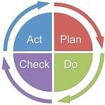 Approche processus PDCA roue de deming