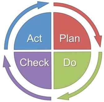 pdca-roue-de-deming-plan-do-check-act-qualite-iso-9001