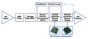 What is a Planar Transformer?  CET Technology