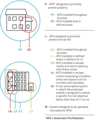 catergorisation of fire alarm systems