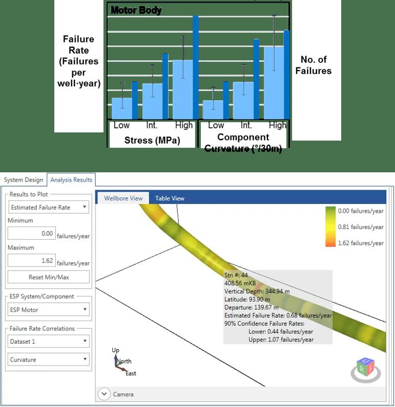 ESP Bend Component Reliability Assessments