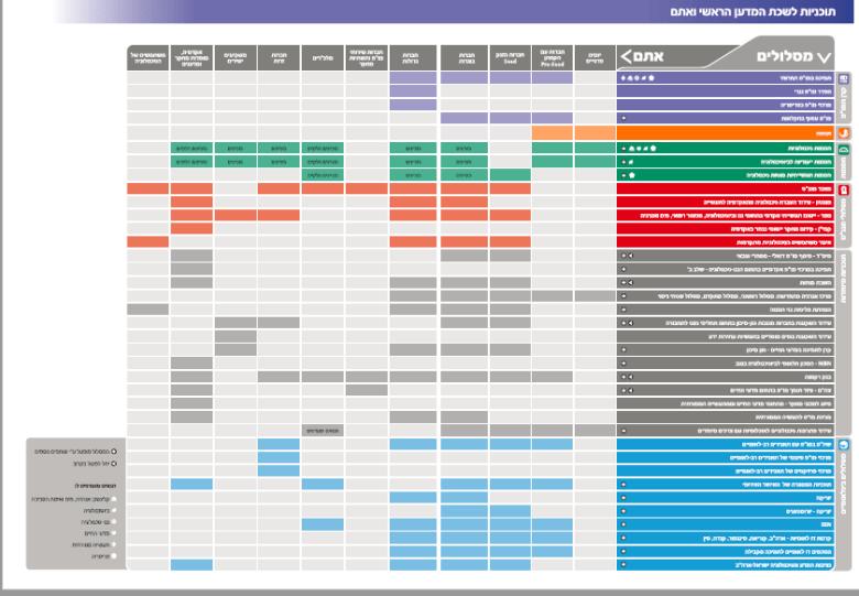 הסוגים השונים של תכנית מדען