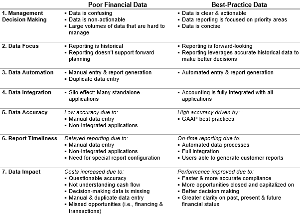 Best-practice financial data exhibits seven distinct characteristics.