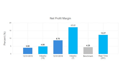 CFO Services Benchmarking - Net Profit Margin
