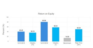 CFO Services Benchmarking - Return on Equity