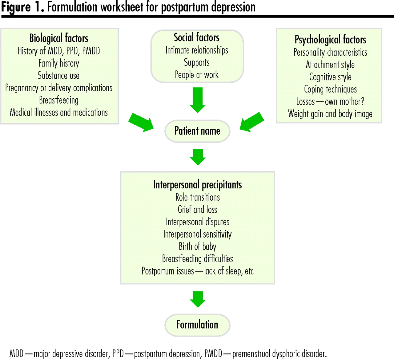 An Approach To Interpersonal Psychotherapy For Postpartum Depression