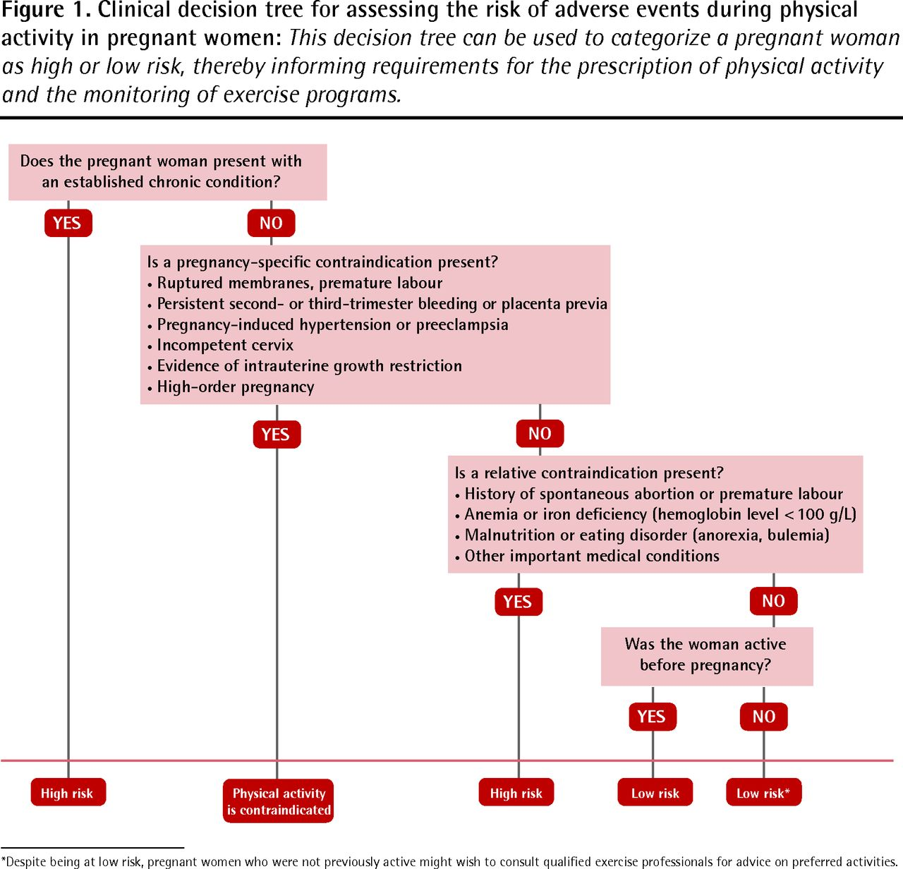 Risk Assessment For Physical Activity And Exercise