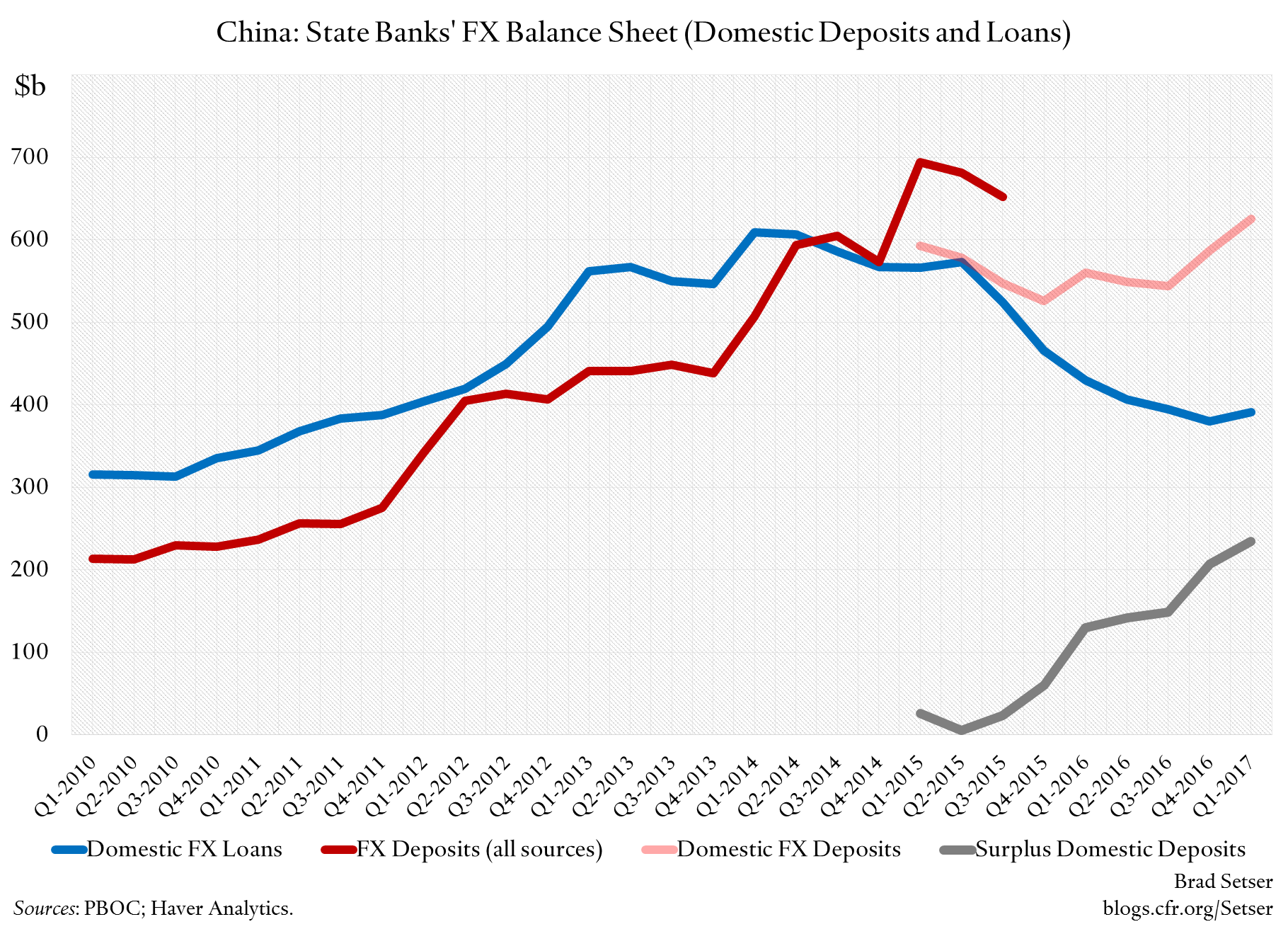 The Foreign Asset Position Of Chinese Banks