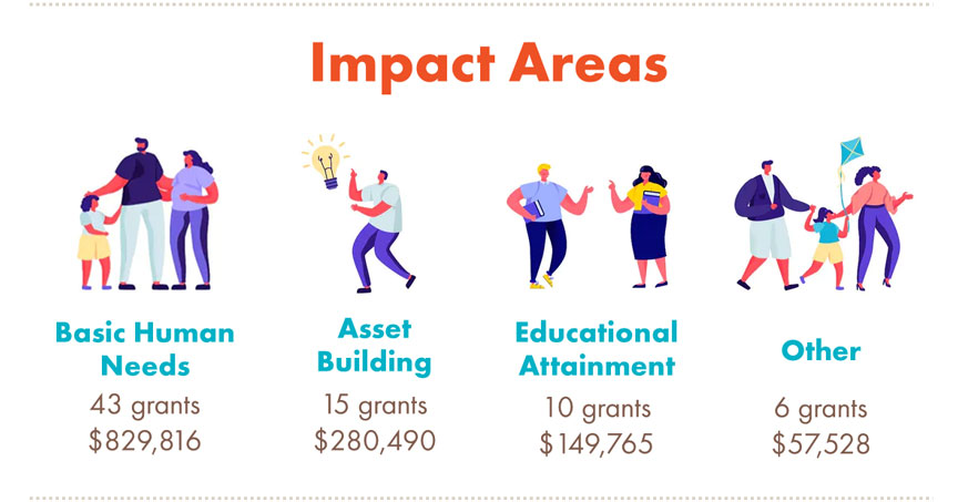 2019 Grant Program Funding by Impact Area