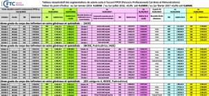 PPCR, les rémunérations du Secteur Public entre 2016 et 2020