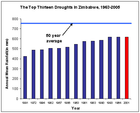 The Top Thirteen Droughts In Zimbabwe, 1963-2005