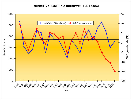 Rainfall Vs. GDP in Zimbabwe
