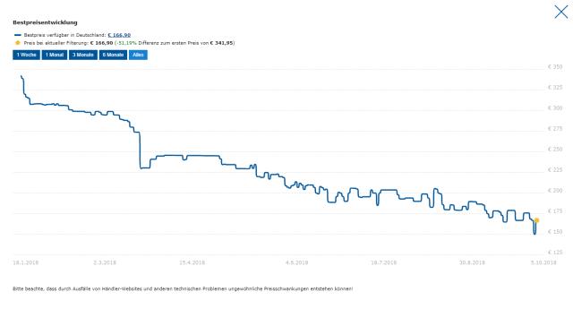 Samsung 860 EVO Price Drop