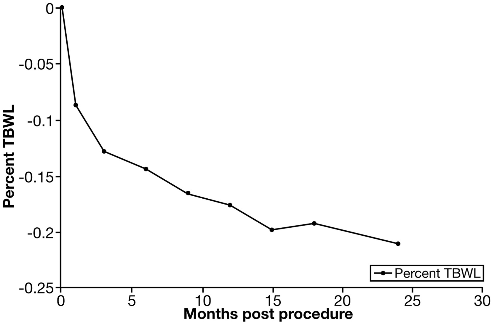 Efficacy Of Endoscopic Sleeve Gastroplasty In Reducing Body Weight