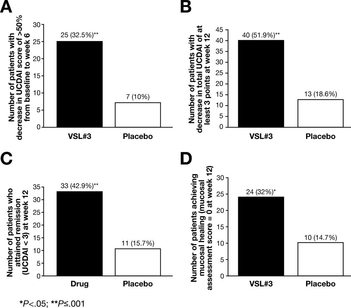 The Probiotic Preparation Vsl 3 Induces Remission In