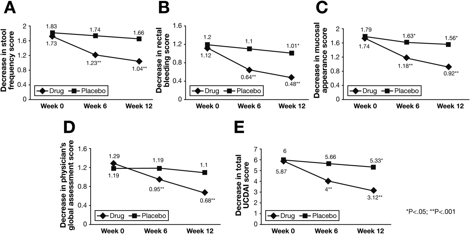 The Probiotic Preparation Vsl 3 Induces Remission In