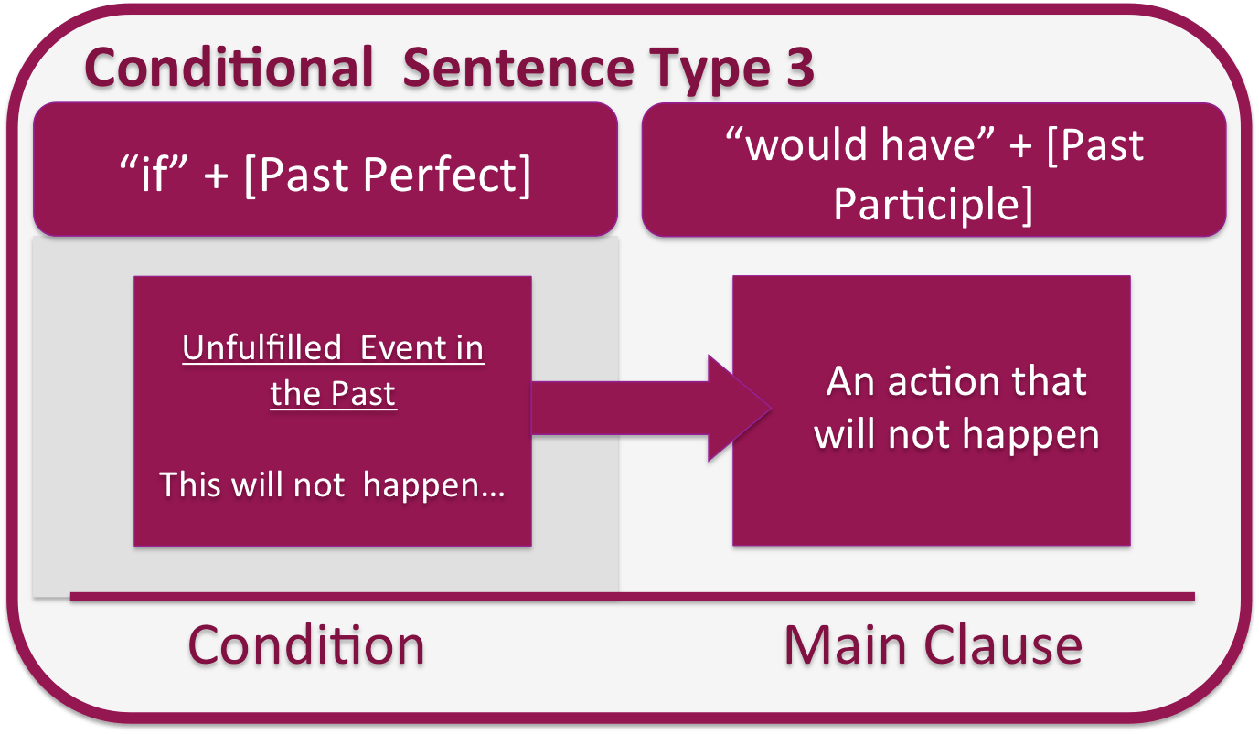 Toenglishil Conditional Sentence Type