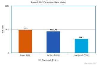 AMD Ryzen 7 1800X (Hardware) Review 3