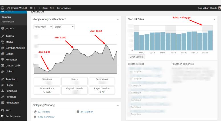 Waktu-Paling-Ramai-Blog-Kedatangan-Pengunjung-Dasbor-Statistik-Chaidir.Web.ID-WordPress